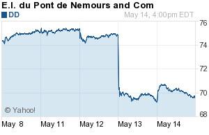 Dupont stock